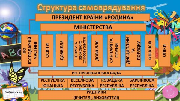 Структура самоврядування Сиваської спеціальної школи ХОР